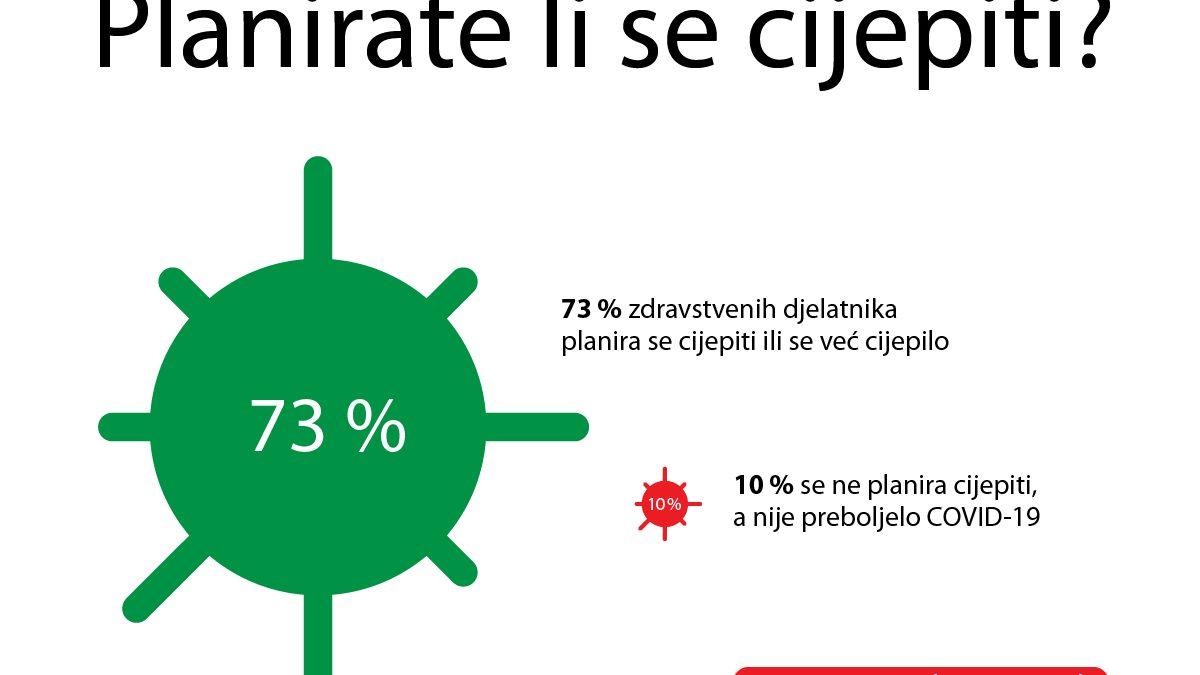 """Rezultati ankete """"Planirate li se cijepiti?"""" – Devet komora provelo opsežno istraživanje stavova zdravstvenih djelatnika u Hrvatskoj"""